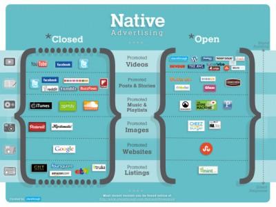 Native Advertising Framework 출처: Techcrunch