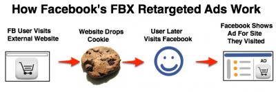 FBX 작동 메커니즘 출처: Techcrunch