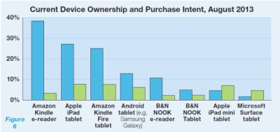 Source: BISG survey of 1,048 Americans aged 13 and up, August 2013. The data in this particular chart is from among those who say they read ebooks.