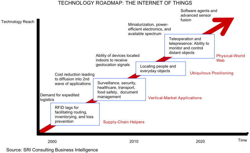 IOT roadmap