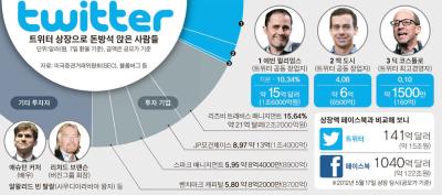 [트위터 상장으로 돈방석 앉은 사람들] 출처: 중앙일보