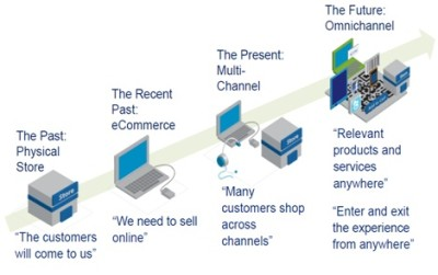 Retail Channel의 진화 방향 (From 'Multi-channel' to 'Omni-channel') Source : Mike Laurenti (executive vice president & CIO, Belk, Inc.) 프리젠테이션 자료 중 일부