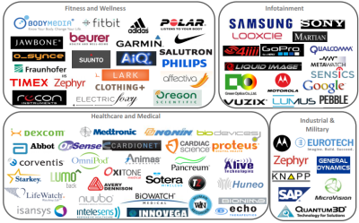 출처: IHS World Market for Wearable Technology (2012, 2013)