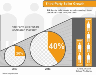 Amazon Marketplace에 속한 3rd party Seller Growth