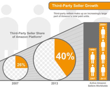 출처: Amazon Services LLC. 발표 Infographic