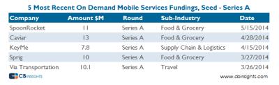 [출처: https://www.cbinsights.com/blog/demand-mobile-services]