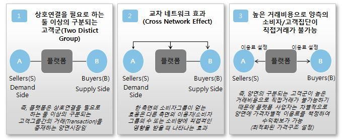 플랫폼 전략을 논하다 4 플랫폼과 양면시장 전략에 대한 고찰 Vertical Platform