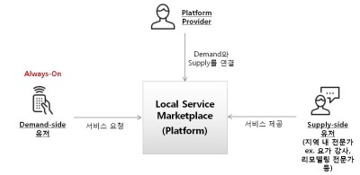 Local Service Marketplace 플랫폼 (Source: ROA Consulting)