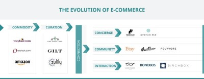 Evolution of E-Commerce (Source: Venturebeat)