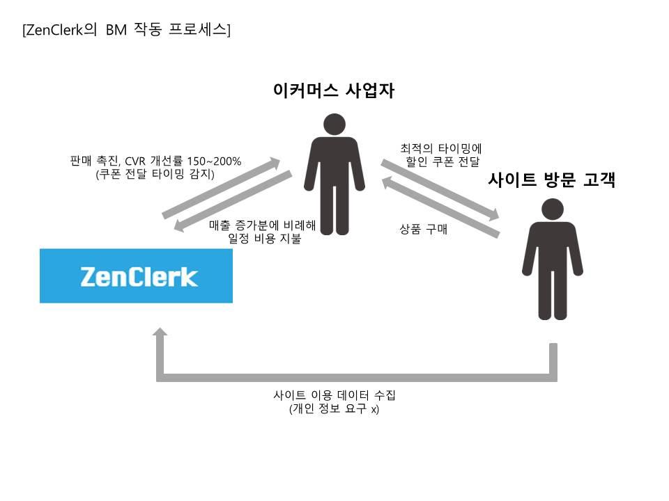 ZenClerk