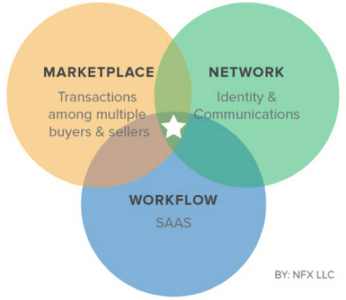 Market Network의 속성 (Source: Techcrunch)