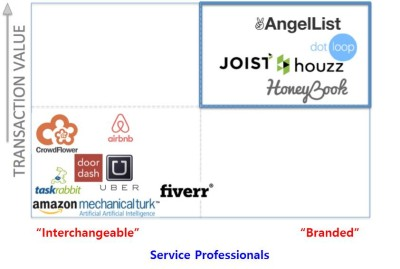 Service Professionals의 중요성 (Source:Techcrunch)