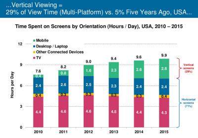 [출처: KPCB Internet Trend   2015]