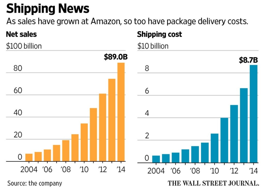 아마존의 Net Sales 및 Shipping Cost 증가 추이 Source: WSJ(Wall Street Journal)