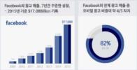 페이스북 광고매출